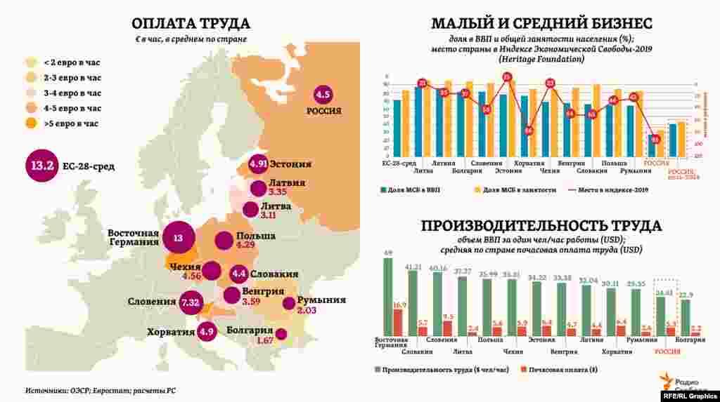 По производительности труда в регионе Центральной и Восточной Европы среднеевропейский уровень (в 2018 году – $49 за чел./час) достигнут пока лишь в Восточной Германии – как исредний для ЕС уровеньпочасовой оплаты труда (текущие данные по странам ЕС - за 2014 г., по России - за 2018 г.). Тогда как по значимости малого и среднего бизнеса в национальных экономиках (доля в ВВП и общей занятости населения) среднеевропейские показатели превзошли почти все страны этого региона из вступивших в ЕС.