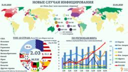 """Около 80% <a href=""""https://www.ecdc.europa.eu/en/publications-data"""">всех подтвержденных</a> в мире случаев инфицирования приходится на первые 10 стран по общему их количеству, в том числе почти &frac34; - на страны Европы и Северной Америки. В одних из них <a href=""""https://ourworldindata.org/coronavirus"""">относительное количество</a> новых случаев <i>(в день - на 1 млн населения) </i>за две недели апреля снизилось, в других &ndash; наоборот, выросло. Эта же динамика заметно отличалась во многих регионах мира. &nbsp;&nbsp;&nbsp;"""