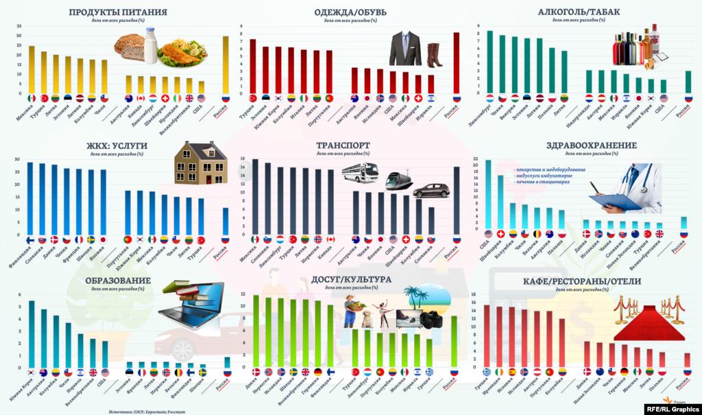 В России доля семейных расходов не только на питание значительно превышает эти же расходы в странах ОЭСР. Больше, чем в любой из этих стран, средняя российская семья тратит из своего бюджета также на покупку одежды и обуви. А совокупные расходы на транспорт (как общественный, так и личный; это 3-я по величине расходная статья)оказываются в России вблизи максимальных для стран ОЭСР уровней. На каждом из графиков здесь представлены по 7 стран ОЭСР – с максимальными и с минимальными показателями удельного веса той или иной статьи семейных расходов.