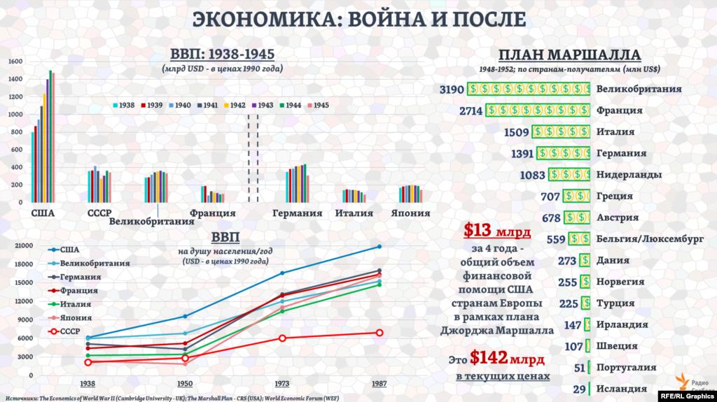 В годы войны та часть экономики крупнейших из Союзных стран или стран Оси, которая работала на военные нужды, могла составлять, по некоторым современным экспертным оценкам, от 20% до 70%. В СССР, например, она выросла с 17% в 1940 году до 61% в 1943-м, сократившись до 53% в 1944-м. В экономиках Германии или Японии эта доля ближе к концу войны могла составлять 70-80%.