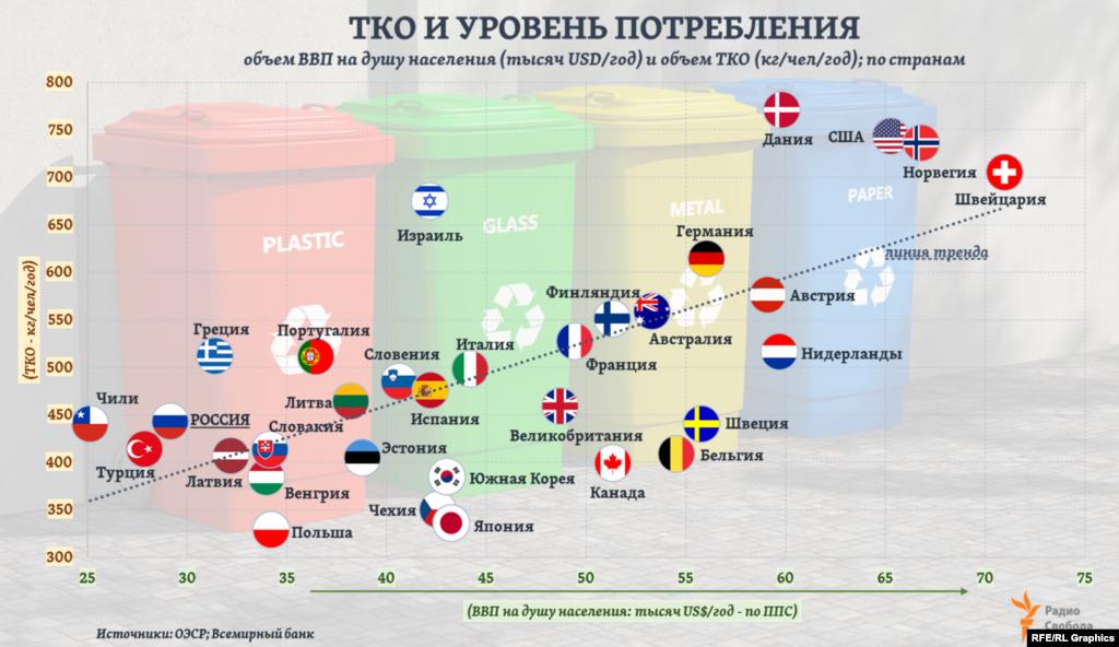 Уровень образующихся в стране ТКО (кг/чел/год) в значительной степени определяется уровнем конечного потребления населения. Например, Топ-5 стран по этому показателю в Европе – Дания, Норвегия, Швейцария, Германия и Австрия. Хотя такая зависимость и не абсолютна: объем ТКО даже на фоне заметного роста благосостояния может и сокращаться - в результате целенаправленной политики властей. И наоборот, рост ВВП на душу населения может отставать от роста объемов ТКО.