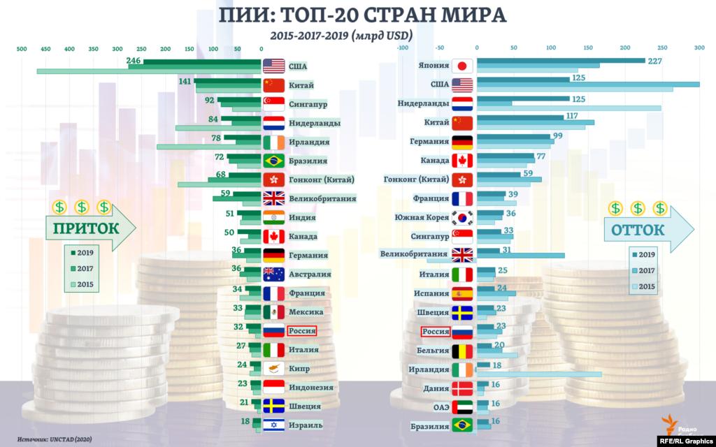 """80% всех прямых иностранных инвестиций в мире, по оценкам UNCTAD, поступило в 2019 году в Топ-20 стран-получателей. А среди стран-источников этих инвестиций на долю Топ-20 пришлось 87% общей суммы """"исходящих"""" ПИИ.Интересное совпадение: в обоих этих рейтингах 2019 года Россия оказалась на 15-ом месте."""