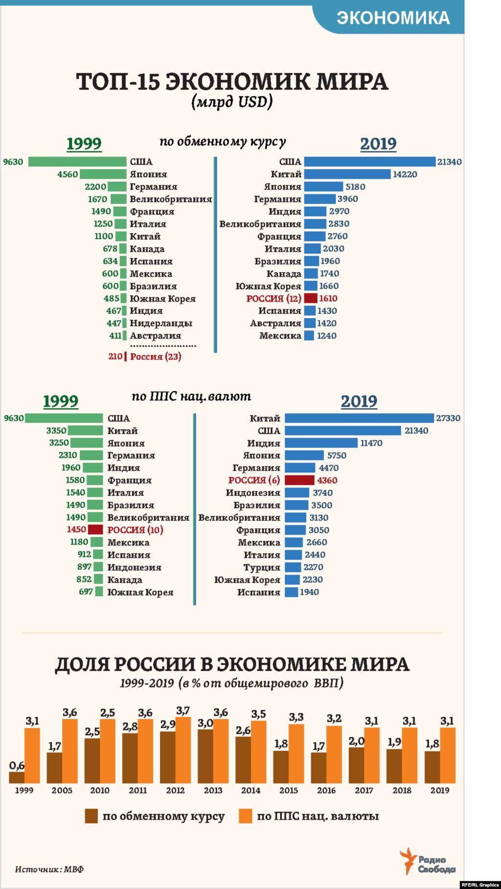 Россия вошла в первую десятку экономик мира (считая по паритету покупательной способности национальных валют – ППС, крупнейшая на сегодня – Китай) еще 20 лет назад. В 2000 году стала 7-й и с тех пор поднялась лишь на одно место в рейтинге МВФ. Если же считать ВВП по обменном курсу национальных валют (крупнейшая в мире экономика – США), то Россия и до сих пор остается за пределами первой десятки, в которую входят сразу три других страны БРИКС.