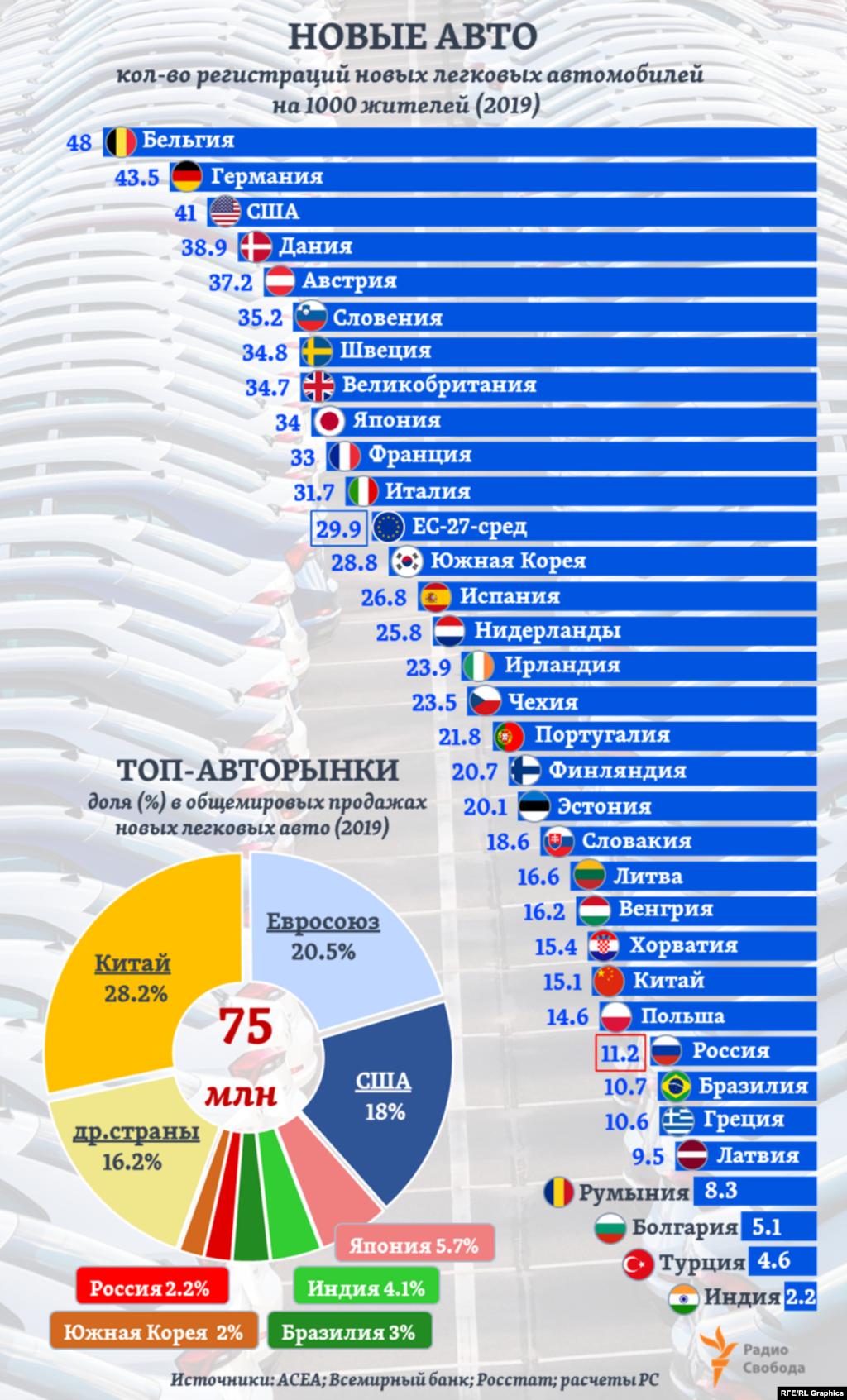 В 2019 году в мире было зарегистрировано в целом74,946 млн купленных населением новых легковых пассажирских автомобилей. 67% этих продаж пришлось на Китай, ЕС и США. При этом в Европе, по данным АСЕА, самый высокий относительный уровень регистраций новых легковых автомобилей - в Люксембурге (90 новых авто на 1000 жителей). Это почти вдвое больше, чем у ближайших по этому показателю стран ЕС. Для его расчета по другим странам на графике мы сопоставили оценки АСЕА по количеству регистраций новых автомобилей с данными Всемирного банка по средней численности населения в 2019 году (для России – данные Росстата).