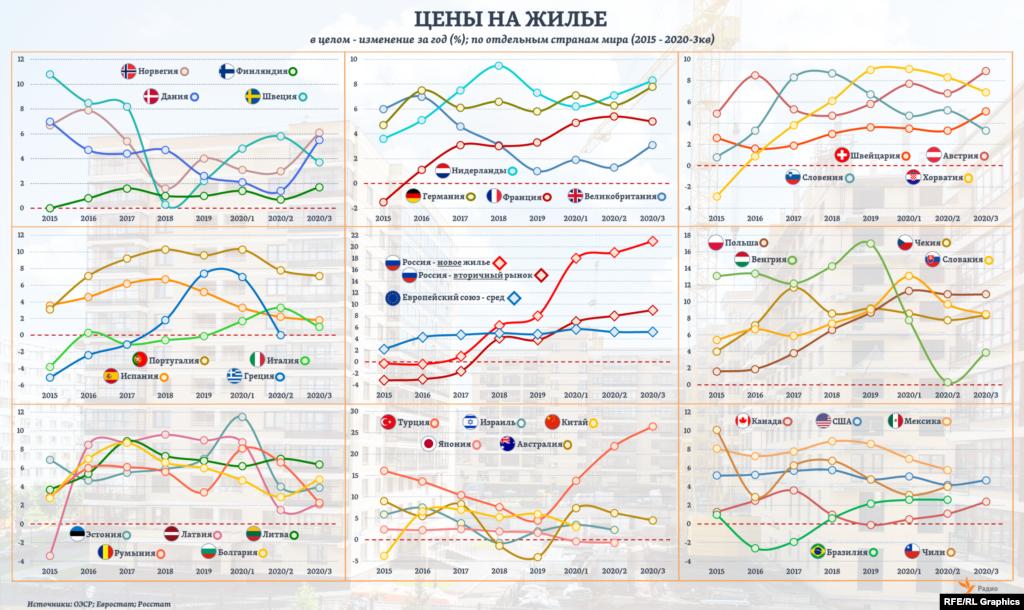 В странах Европейского союза (ЕС) в целом годовые темпы роста цен на жилье в среднем по трем кварталам 2020 года составили примерно 5,4%, исходя из недавних оценок Евростата.Для сравнения, в России, считая по данным Росстата, эти темпы составили примерно 19% (новые квартиры) и 9% (вторичный рынок). То есть в обоих случаях уже за 3 квартала был превышен более чем вдвое прирост цен за 2019 год в целом. Из всех стран ЕС близкими к российским темпами росли цены на жилье разве что в Люксембурге (13-14%). А среди стран ОЭСР еще более высокими темпами (чем в России на новое жилье) цены росли лишь в Турции.