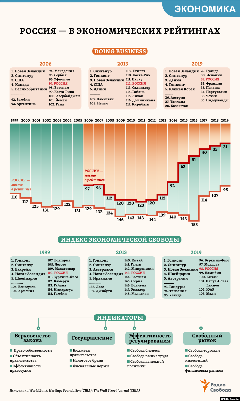 """13 лет назад Всемирный банк представил первый сводный мировой рейтинг Doing Business (по простоте нормативных процедур для ведения бизнеса в 1–2 крупнейших городах страны) – тогда Россия получила в нем 97-е место. В текущем рейтинге – уже 31-е место, опередив и ряд стран Западной Европы. При этом в рейтинге по """"Индексу экономической свободы"""", одному из старейших и гораздо более широкому по охвату параметров экономики, Россия только сейчас впервые оказалась в числе первых 100 стран мира."""