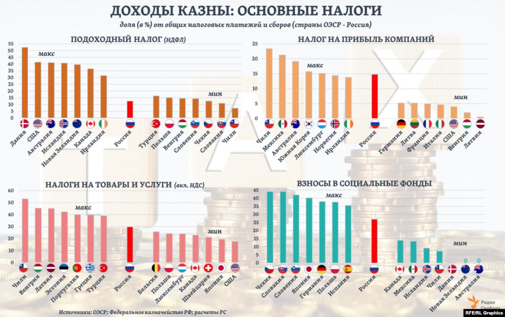 В России доля поступлений в казну в виде взносов на социальное страхование близка к средней по странам ОЭСР. Как и в случае налогов на потребление. При этом доля налогов на прибыль компаний в России в 1,5 раза превышает средний для ОЭСР уровень, тогда как доля налогов на доходы граждан – наоборот, почти в 2 раза меньше. На графиках здесь представлены по 7 стран ОЭСР с каждой стороны: с максимальной и с минимальной долей по основным группам налогов - данные за 2019 (2018) год.