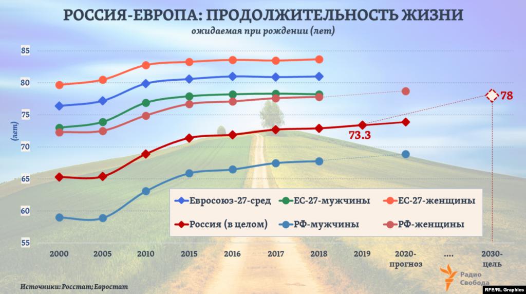 В 2019 году, по предварительным оценкам Росстата, ожидаемая продолжительность жизни в России составила в среднем 73,34 года. Выходит, к 2030 году она должна вырасти еще примерно на 4,6 года. Официальная статистика показывает: именно на столько лет и повысилась средняя ожидаемая продолжительность жизни в России за последнее 10-летие: в 2009-ом она составляла 68,8 года.