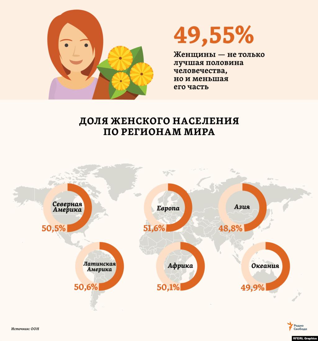 """Женщин сегодня больше, чем мужчин, в четырех из шести основных регионов мира, по оценкам ООН на 2019 год. Но в самом населенном из них – Азии (4,58 млрд человек из 7,71 млрд на Земле в целом) – перевес мужского населения (106 млн) столь значителен, что обеспечивает """"сильной половине"""" и общее по миру численное преимущество."""
