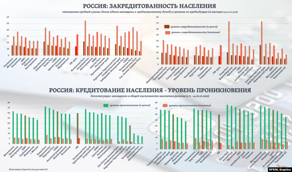 Общий уровень закредитованности домохозяйств в среднем по России, судя по текущим оценкам ЦБ РФ (за 3-й квартал 2020 года), в 2 раза ниже, чем тот же уровень по ипотечным кредитам отдельно. Тогда как общий уровень проникновения розничного кредитования в стране, наоборот, почти в 5 раз превышает уровень проникновения ипотеки в целом.