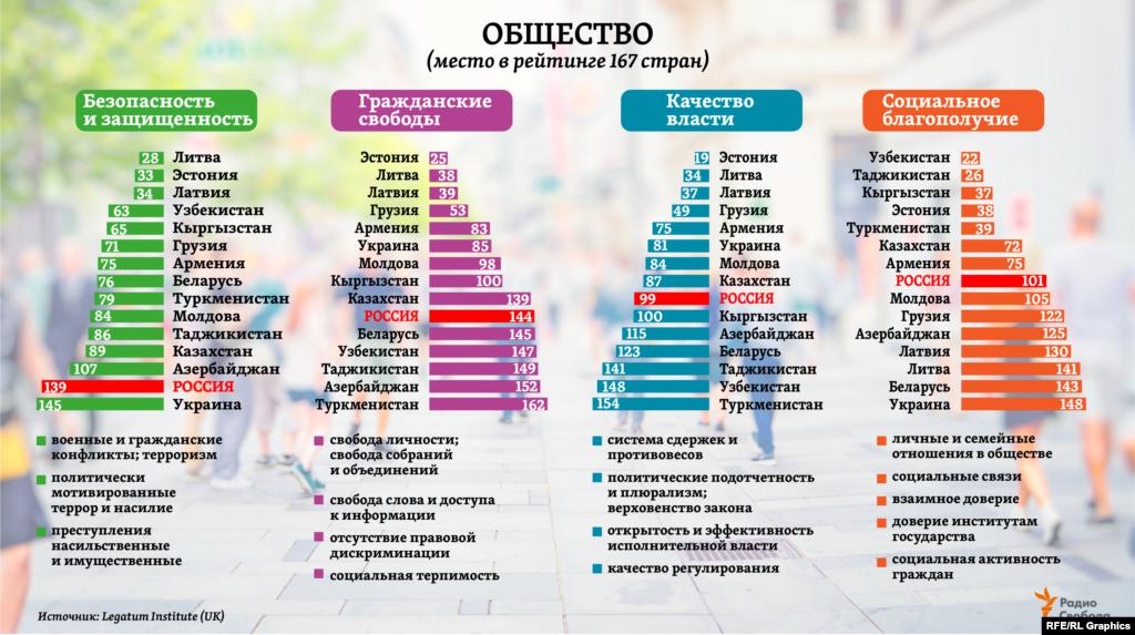 """Среди 15 стран бывшего СССР самый большой прогресс (то есть продвижение в общемировом рейтинге) в категории """"Общество"""" за минувшие 10 лет авторы исследования отмечаютдля Кыргызстана(на 36 мест вверх), Узбекистана(на 31 место) и Армении (на 28 мест вверх). А самое большое падение – для Украины (на 28 мест вниз)."""