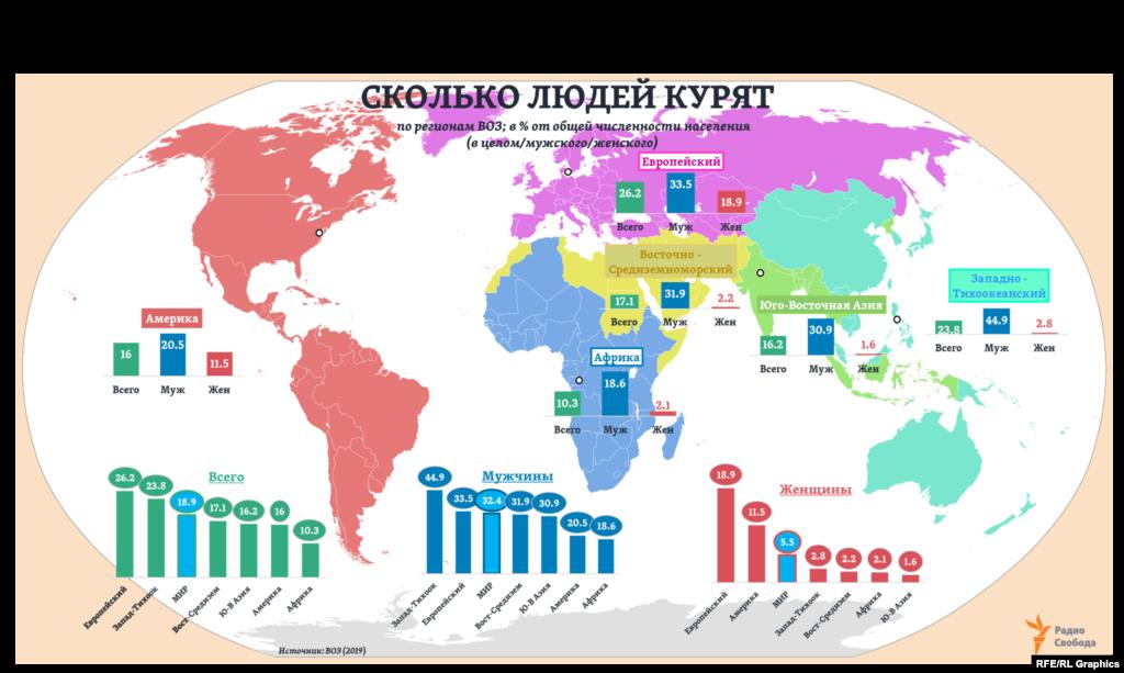 """Среди шести регионов мира (по действующей классификации ВОЗ) самым """"курящим"""", имея в виду потребление именно дымного табака как мужчинами, так и женщинами, оказывается ныне Европейский регион (включает страны Европы, весь бывший СССР, а также Израиль и Турцию) – почти на треть выше среднемирового уровня. 93% всех потребителей табака здесь составляют курильщики сигарет (в Американском регионе – 88%). И в этом же, Европейском регионе - самая высокая в мире доля курильщиков среди женщин."""