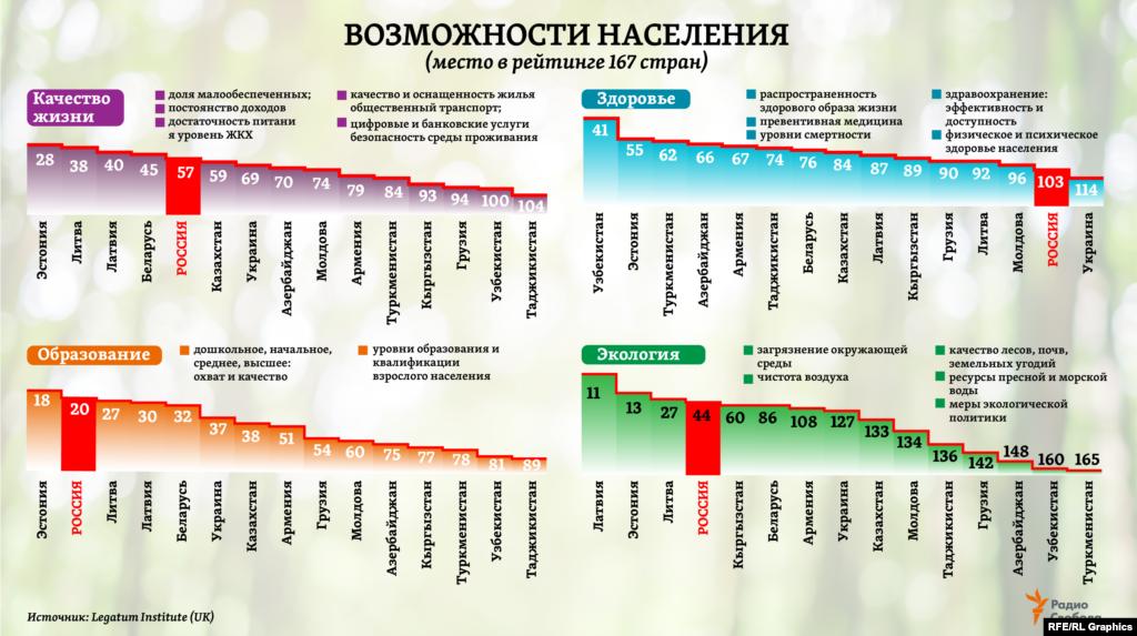 """Хотя качество жизни, здравоохранения и образования заметно улучшилось за минувшие 10 лет почти во всех наблюдаемых в """"Индексе благополучия"""" странах мира, чуть ли не в каждой третьей из них отмечено ухудшение качества окружающей среды, констатируют авторы исследования.В целом по категории """"Возможности населения"""" среди стран бывшего СССР самое большое продвижение в мировом рейтинге благополучия за период с 2009 по 2019 год отмечено для Казахстана (на 17 мест вверх), Кыргызстана (на 15 мест), а также Азербайджана (на 11 мест) и России (на 8 мест). Тогда как понижение в рейтинге по этой категории – для четырех стран: Туркменистана (на 6 мест вниз), Армении (на 5 мест), Украины (на 4 места) и Узбекистана (на 3 места вниз)."""
