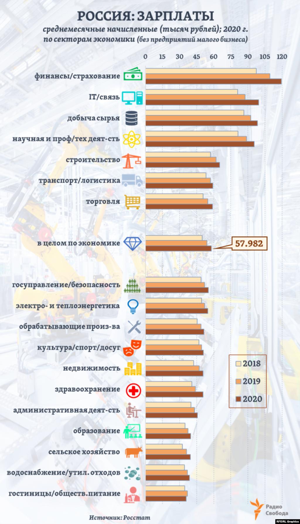 В России в 2020 году среднемесячная номинальная начисленная зарплата (по основным секторам экономики - без учета предприятий малого бизнеса) составила около 58 тысяч рублей. При этом разрыв между отраслями-лидерами по зарплатам и отраслями с минимальными средними заработками оказывается трехкратным и даже более. Для сравнения, в среднем по странам ЕС этот разрыв – в 1,5-2 раза меньший.