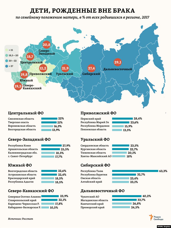 Доля детей, рожденных вне брака, может составлять по разным регионам России от почти 2/3 всех родившихся до всего 10% с небольшим. Кстати, именно такой (10,6%) эта доля была в целом по стране в 1960 году.
