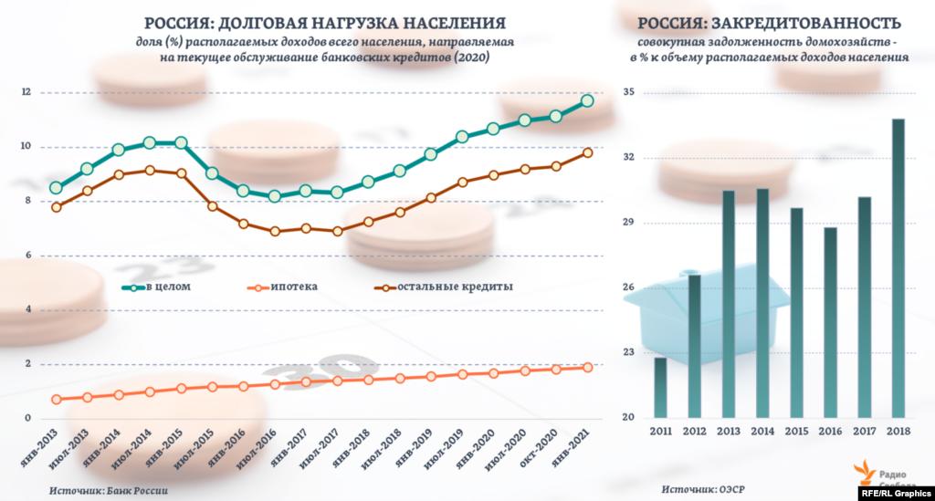 К началу 2021 года в России совокупная долговая нагрузка населения (левый график), по оценкам Центрального банка, достигла 11,7% располагаемых доходов, значительно превысив пики 6–7-летней давности. Динамика общей закредитованности (правый график) российских домохозяйств за период 2011–2018 г.г. – исходя из текущей статистики ОЭСР.