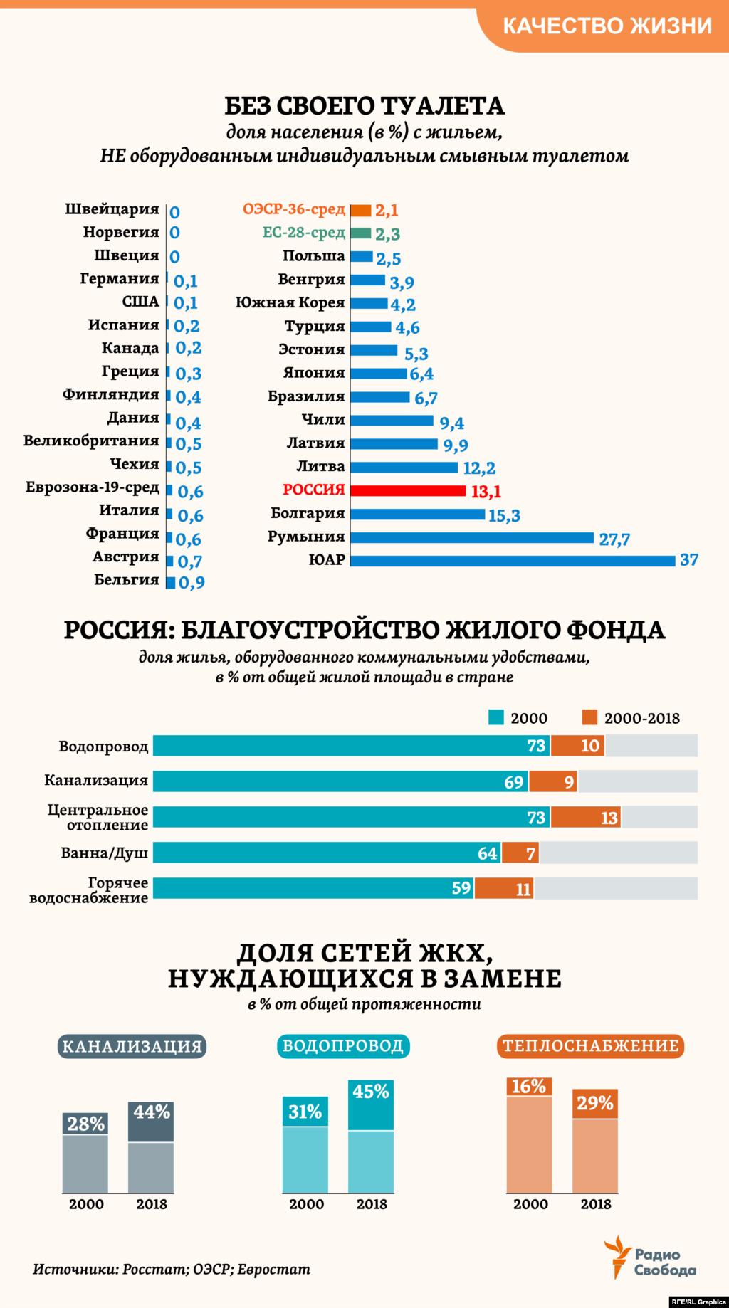 Более 13% российских семей проживают в квартирах и домах, в которых нет своих туалетов (для сравнения, в среднемпо Европе – 2,3%), а в целом 22% домохозяйств в стране не имеют доступа к централизованной или индивидуальной канализации, выяснил осенью 2018 года Росстат в ходе собственного исследования. При этом доля водопроводных сетей и канализации, подлежащих замене, в общей протяженности таких сетей в стране, по данным официальной статистики, возросла с 2000 года в 1,5 раза.