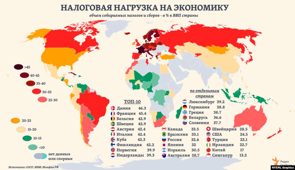 Общий уровень налоговой нагрузки на экономику в более чем 100 странах мира, охваченных профильной статистикой ОЭСР, может отличаться в несколько раз. В Топ-10 по этому показателю – почти исключительно страны Западной Европы. В России он чуть выше уровня Японии, а в Китае фискальная нагрузка в 2,2 раза меньше, чем в среднем по 19 странам еврозоны.
