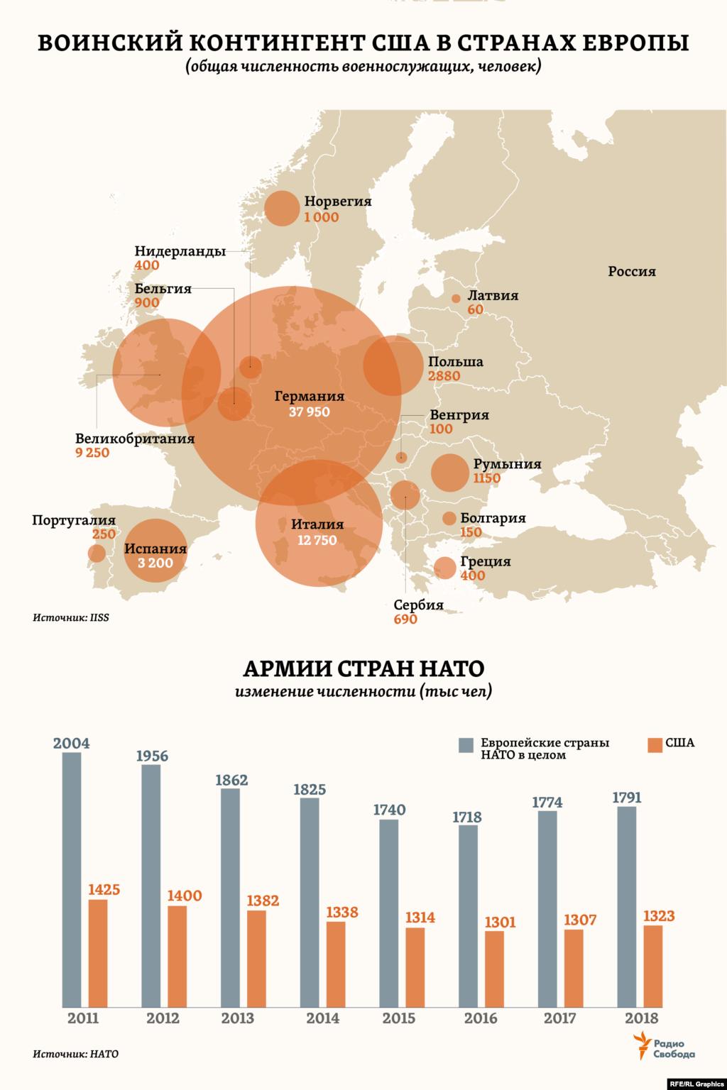 """Общая численность армий стран организации в европейском регионе, по текущим оценкам самой НАТО, примерно в 1,5 раза превышает численность всей армии США. И это соотношение не сильно менялось в последние годы.Тогда как собственно американский воинский контингент в Европе, по оценкам IISS, составляет около 71 тысячи человек, размещенных в 15 странах. Более половины от всех – в Германии, еще примерно треть – в Италии и Великобритании. Для сравнения: в составе воинских частей Западного военного округа России (ЗВО), как отмечает само Министерство обороны РФ, """"более 400 тысяч военнослужащих, что составляет около 40% от общей численности Вооруженных Сил РФ""""."""