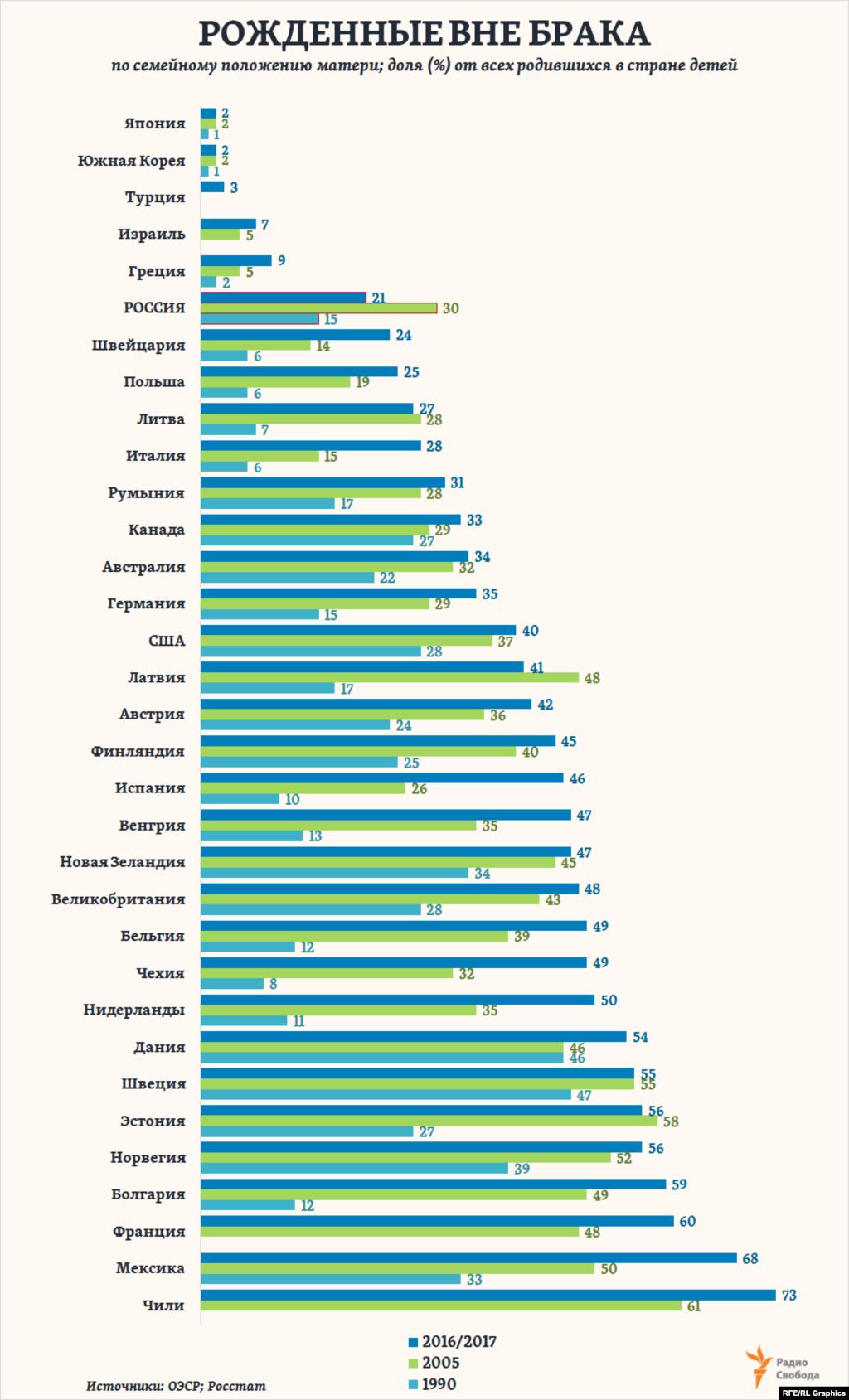 Всего за четверть века в Европе доля детей, рожденных вне зарегистрированного их родителями брака, выросла в 1,5 раза и в 2017 году составила в среднем почти 43% от всех родившихся (вдвое больше, чем в России). И продолжает расти. На этом фоне Россия оказывается единственной страной в регионе, где эта доля за последние 15 лет резко сократилась. Однако среди стран ОЭСР есть и такие, в которых доля детей, рожденных вне брака, составляет считаные проценты.