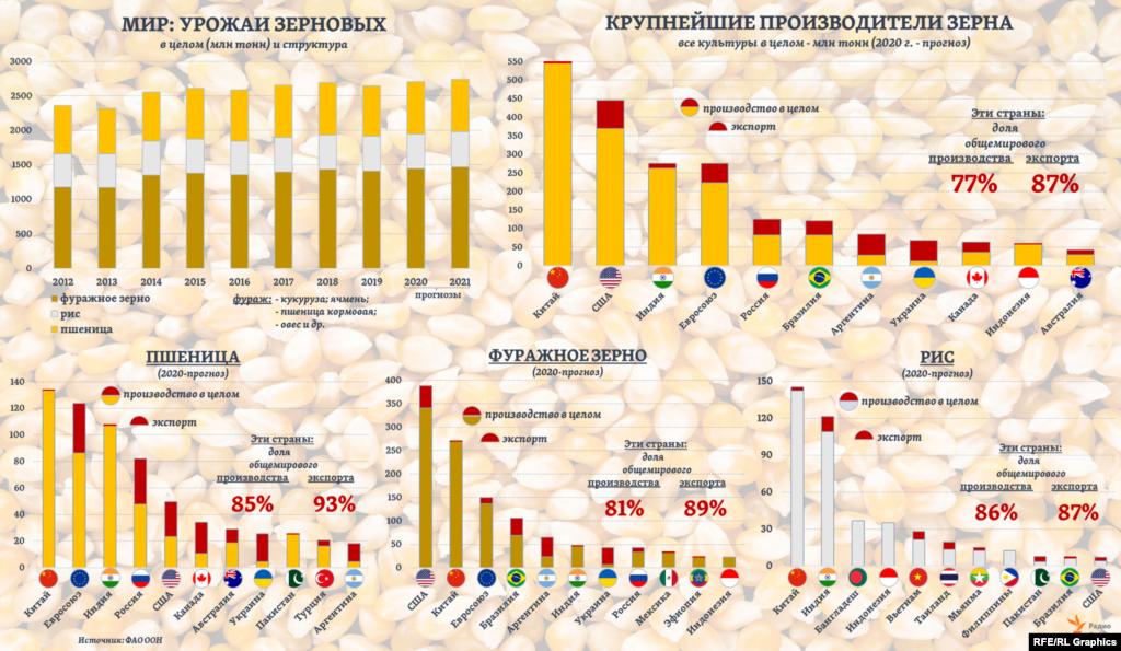 В 2020 году, исходя изпрогнозаФАО, 30% общемирового производства зерна придется на две страны – Китай и Индию, которые при этом экспортируют лишь малую часть своих урожаев. Еще 16% составит доля США и 10% - стран Европейского союза. Доля России в мировом производстве зернновых(всех видов) в уходящем году составит примерно 4,5%, следует из оценок ФАО.