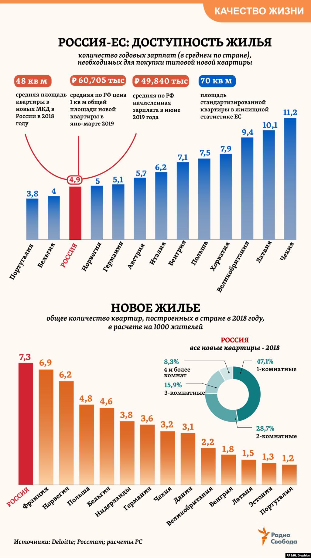 """Почти 5 средних годовых зарплат требуется сегодня в России, чтобы купить типовую квартиру средней площади в новом МКД. По меркам Европы – немного. Другое дело, что почти 70% всех работающих россиян, по оценкам Росстата, получают зарплату ниже той, которая официально называется """"средней по стране"""".  При этом самих новых квартир (в расчете на 1000 жителей) в России строится сейчас больше, чем во многих европейских странах."""