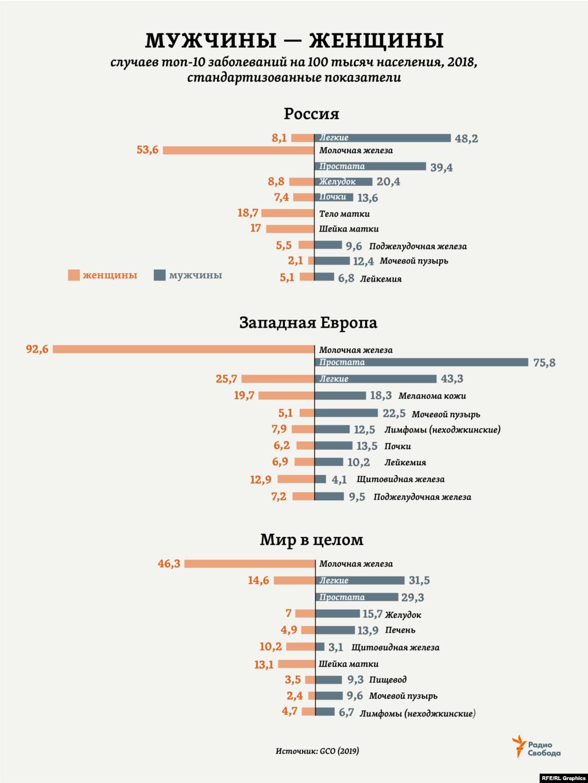 Средний возраст пациентов с впервые диагностированным раком в 2017 году составил в России 64,7 года для мужчин и 64,2 года – для женщин. Это на 11 месяцев (в каждом случае) больше, чем было 10 лет назад. Рост среднего возраста заболевших наблюдается для большинства онкологических заболеваний. А самый высокий их уровень (по количеству новых случаев) отмечается в России в возрастной группе 75-79 лет. Для сравнения: риск развития злокачественных новообразований в возрасте до 59 лет (оба пола) составил в России в 2017 году 9,2%, а в возрасте до 69 лет – уже 19,6% (21,8% - для мужчин, 18,4% - для женщин).
