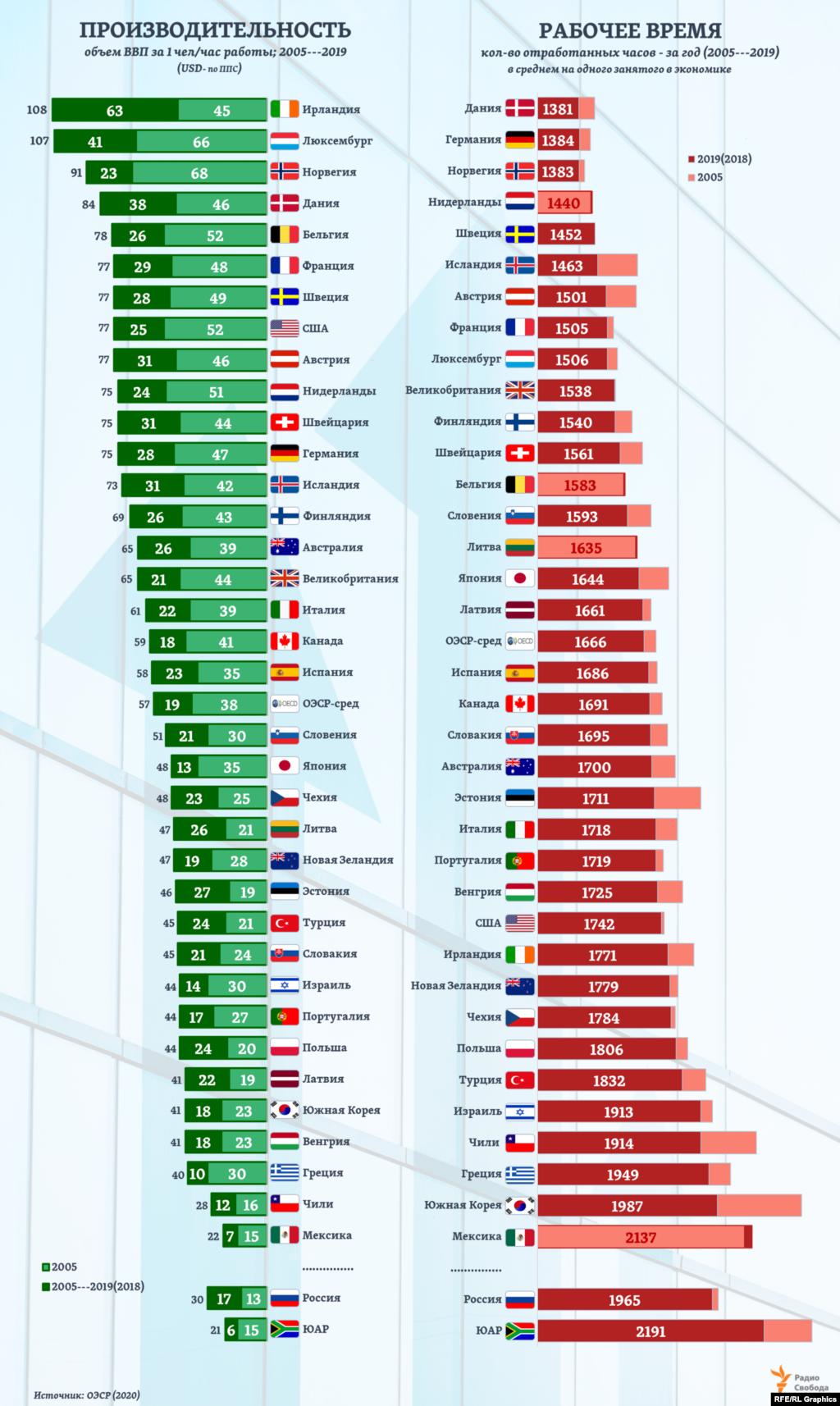 С 2000 года производительность труда в России выросла в 3,5 раза, но и теперь остается почти в 2 раза ниже средней по странам ОЭСР. Хотя по количеству рабочего времени в расчете на одного занятого в экономике Россия, наоборот, опережает почти все страны ОЭСР.