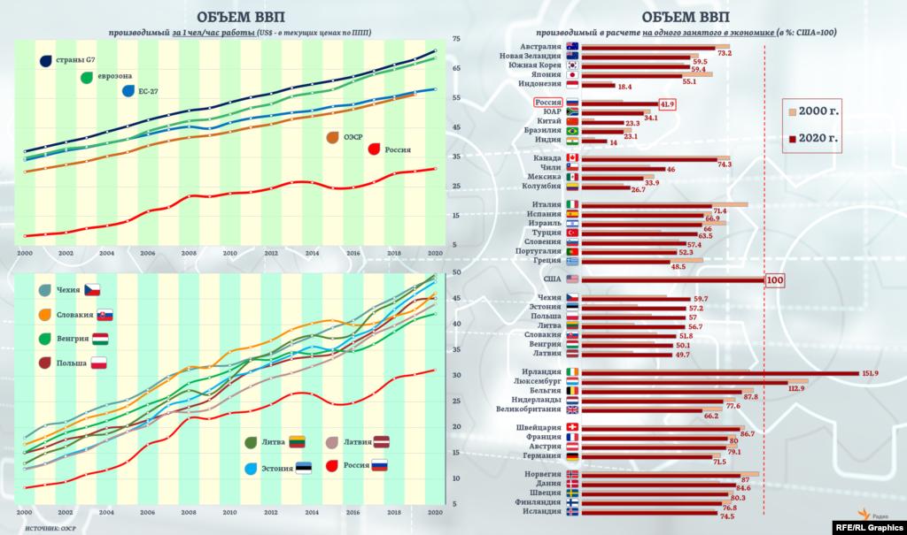 По уровню текущей производительности труда Россия отстает от стран Центральной и Восточной Европы примерно в 1,5 раза, , судя по данным ОЭСР, от стран еврозоны – более чем в 2 раза. А в целом из стран ОЭСР и G20 выработка на одного занятого в экономике выше, чем в США, оказалась в 2020 году лишь в двух.