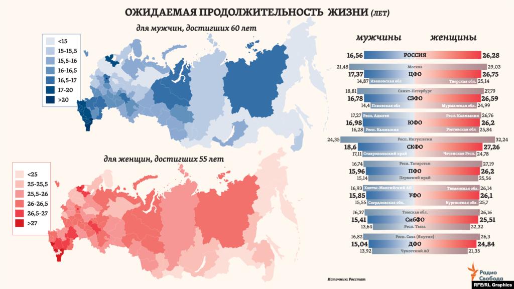 Средний возраст жителя России ныне - 40,2 года (для мужчин – 37,3; для женщин – 42,4). По итогам 2018-го, разница в ожидаемой продолжительности жизни мужчин и женщин в России - 10,1 года. Соответственно, женщины составляют две трети (67%) всех жителей страны старше 65 лет. А среди тех, кому более 85 лет, женщин больше, чем мужчин, уже в 3,4 раза.