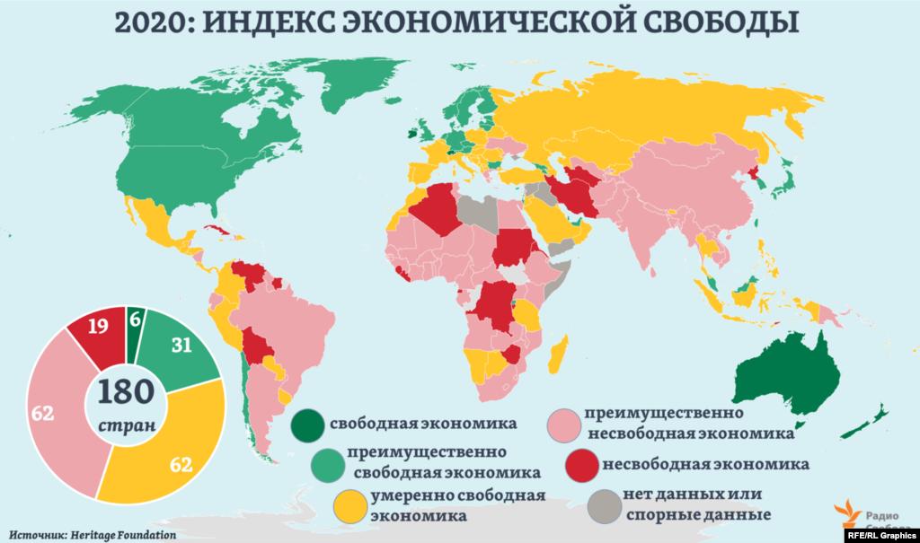"""Среди 180 стран и регионов мира в рейтинге 2020 года лишь шесть экономик определены как """"свободные"""": в Сингапуре, Гонконге, Новой Зеландии, Австралии, Швейцарии и Ирландии (сводные индексы – выше 80). Еще в 31-ой стране – как """"преимущественно свободные"""". Причем в этой категории – лишь 5 из стран """"большой семерки"""" (G7). Экономик двух следующих категорий - """"умеренно свободные"""" и """"преимущественно несвободные"""" - в мире, по текущим оценкам Heritage Foundation, оказывается поровну."""