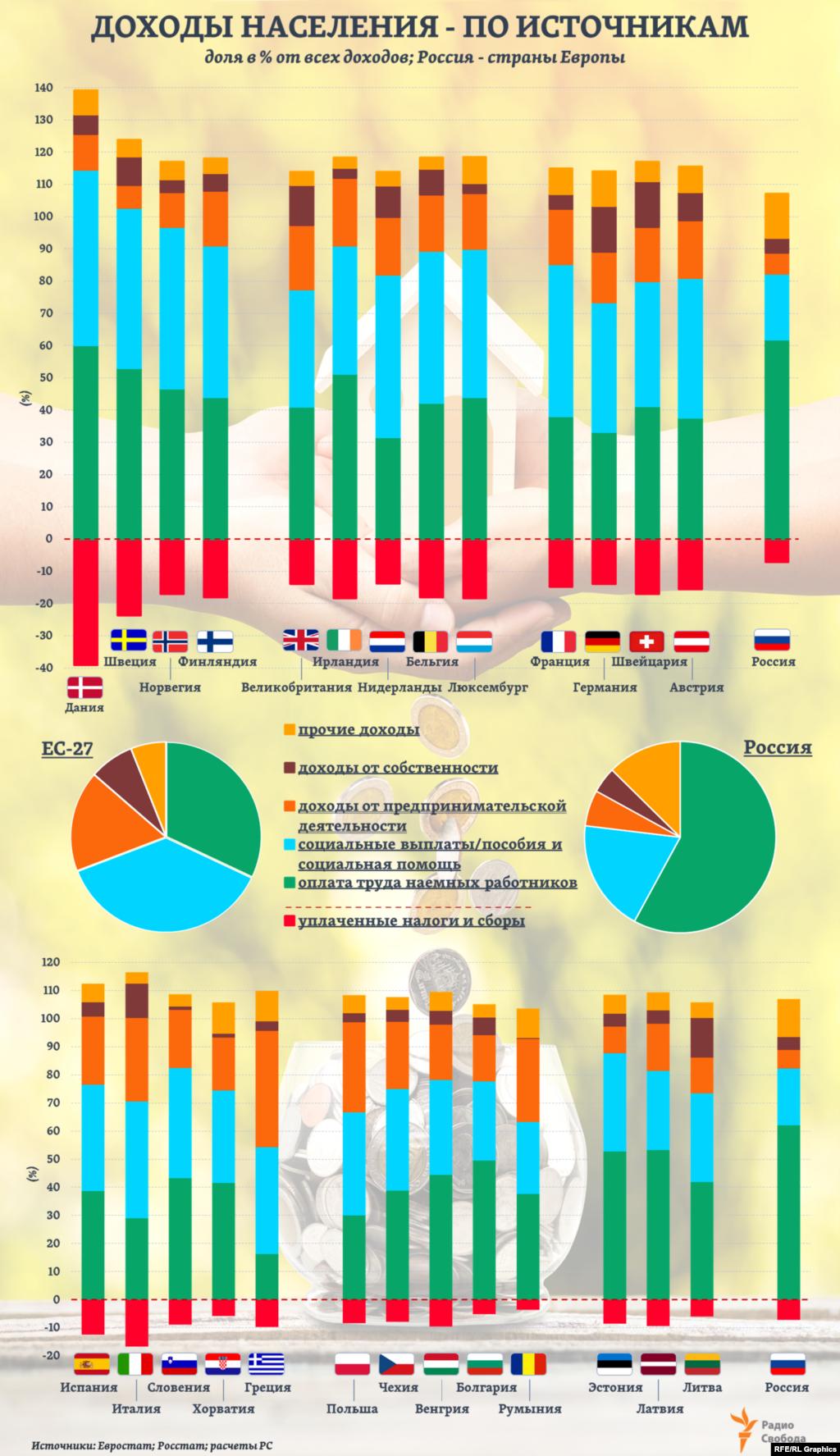 В общей сумме денежных доходов населения России, по данным Росстата, более 60% приходится на оплату труда по найму: в 2018-2019 годах – 57-58%, во 2-ом квартале 2020-го – уже 65%. Сравнимая с этой доля зарплаты в общих доходах населения – лишь в одной из 27 стран ЕС, в Дании. В среднем же по ЕС доля зарплаты почти в 2 раза меньше. Тогда как доля различных социальных выплат и социальной помощи в общем объеме доходов населения в странах ЕС, наоборот, почти в 2 раза больше, чем в России, а доходов от предпринимательской деятельности – почти в 3 раза больше.