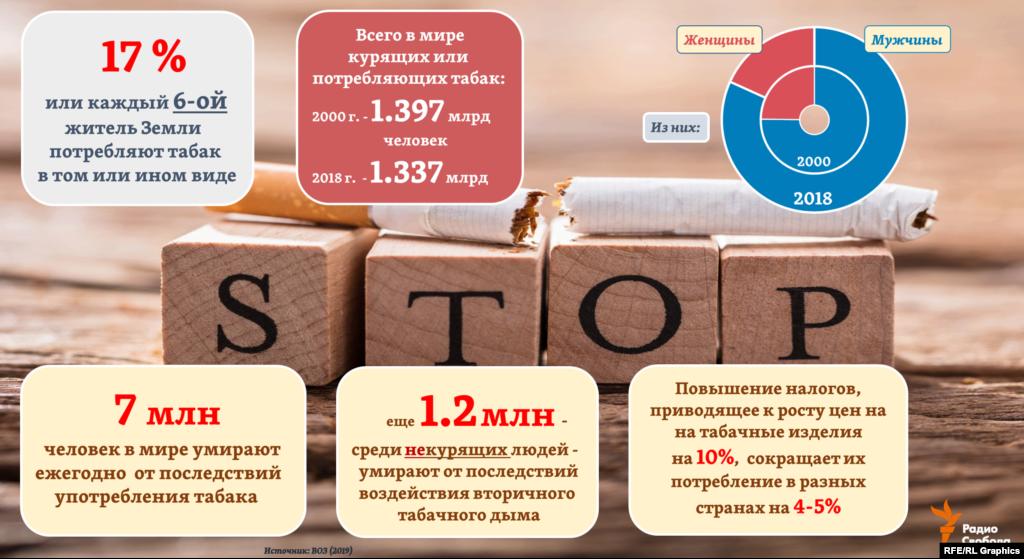 Спреди всех потребителей табака в мире 82% – мужчины, отмечает ВОЗ. Сокращение общей численности потребителей табачных изделий с 2000 года произошло в мире за счет женской части населения – спрос на табак среди женщин снизился сразу на 30%. Тогда как среди мужчин его потребление, наоборот, выросло на 4%.