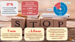 "Спреди всех потребителей табака в мире 82% &ndash; мужчины, <a href=""https://www.who.int/news-room/detail/19-12-2019-who-launches-new-report-on-global-tobacco-use-trends"" target=""_blank"">отмечает</a> ВОЗ. Сокращение общей численности потребителей табачных изделий с 2000 года произошло в мире за счет женской части населения &ndash; спрос на табак среди женщин снизился сразу на 30%. Тогда как среди мужчин его потребление, наоборот, выросло на 4%. &nbsp;&nbsp;"