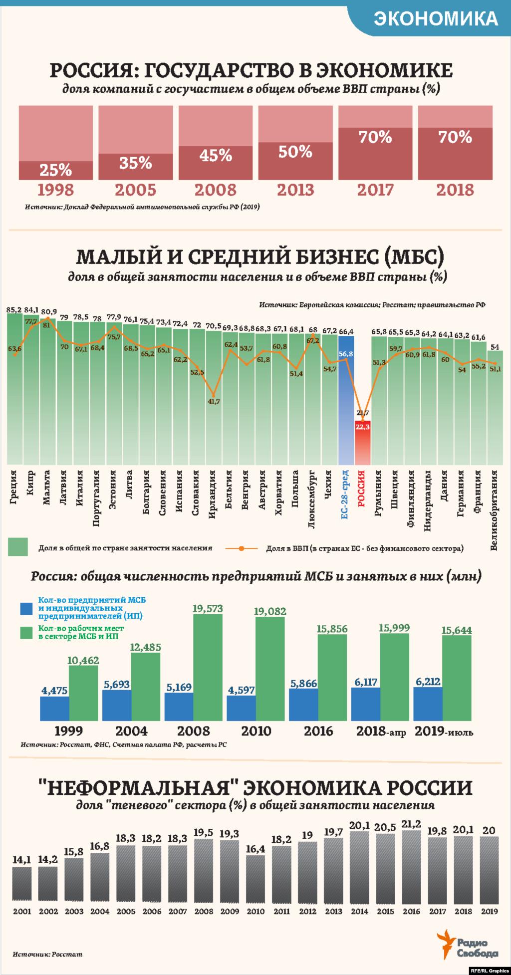 """Доля государства в экономике России за минувшие 20 лет выросла почти в три раза, следует из недавних оценок Федеральной антимонопольной службы РФ. За это же время количество предприятий малого и среднего бизнеса (МСБ) в стране увеличилось лишь на одну треть, а их совокупная доля в экономике России – в три раза меньше даже средних показателей для стран Европейского союза. При этом в """"теневом"""" секторе российской экономики, даже по официальным оценкам, занят каждый пятый из работающих в ней. Экспертные же оценки – вдвое выше."""