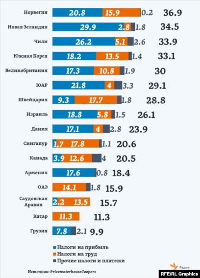 налоги в странах ес 2017
