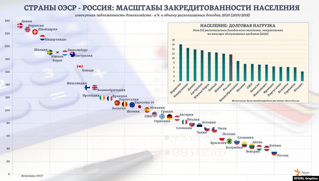 Показатель общей закредитованности населения в России, судя по оценкам ОЭСР, в 3 раза ниже среднего для 19 стран еврозоны и ниже, чем в любой из стран ОЭСР. Однако по показателю долговой нагрузки домохозяйств на макроуровне (см. врез) Россия, исходя из оценок ЦБ РФ, опережает, например, все страны G7, кроме одной.