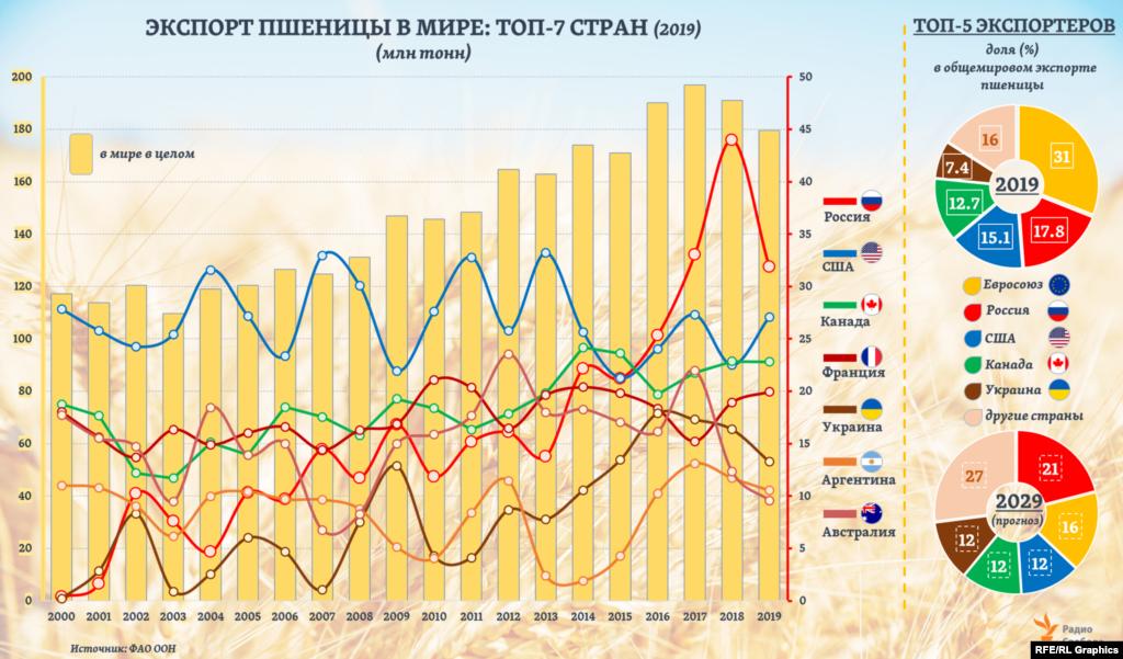 Объемы экспорта пшеницы ведущими ее поставщиками сильно разнятся по годам. С 2016 года Россия - крупнейший в мире страна-экспортер пшеницы, и, по текущему прогнозу ФАО, сохранит лидерство в нынешнем с/х сезоне. По его итогам, как ожидается, Россия опередит в этом и страны ЕС, вместе взятые. А к 2029 году доля России в общемировом экспорте пшеницы, как предполагается, превысит 20%, что на треть больше, чем прогнозируется для стран ЕС.